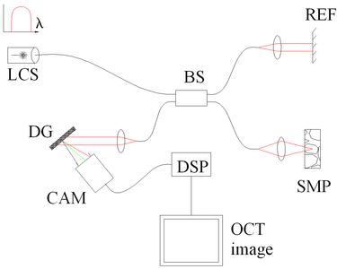 Optical coherence tomography - Wikipedia