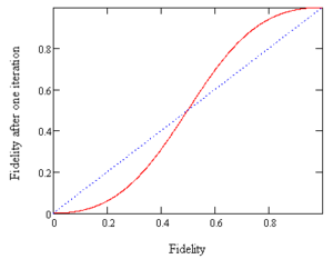 Entanglement distillation - The new fidelity after one iteration of the distillation protocol for pure states.