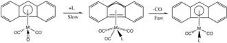 Transition metal indenyl complex - Mechanism for ligand substitution in Fluorenyl substituted metals.
