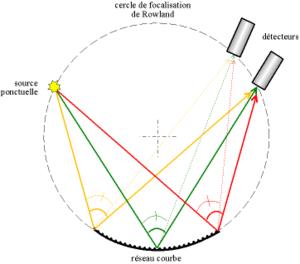 Focalisation optique wikip dia for Optique miroir plan