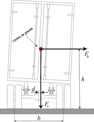 Permis Vehicules Lourds Technique De Conduite Wikiversite