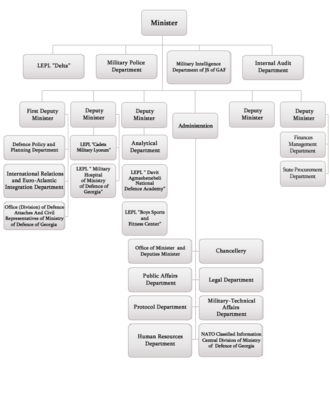 Ministry of Defense of Georgia - Georgia MoD structure