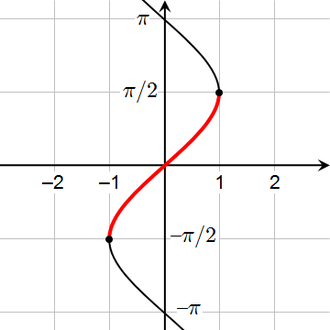 Inverse function - The arcsine is a partial inverse of the sine function.