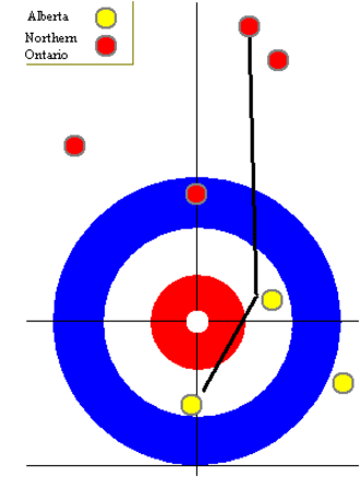 """Al Hackner - The """"Hackner Double"""", one of the most difficult shots in curling. Hackner made this shot at the 1985 Labatt Brier final in order to tie the game, putting it into an extra end, which he would steal to win the game."""