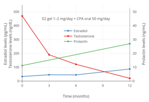 Pharmacology of cyproterone acetate - Wikipedia