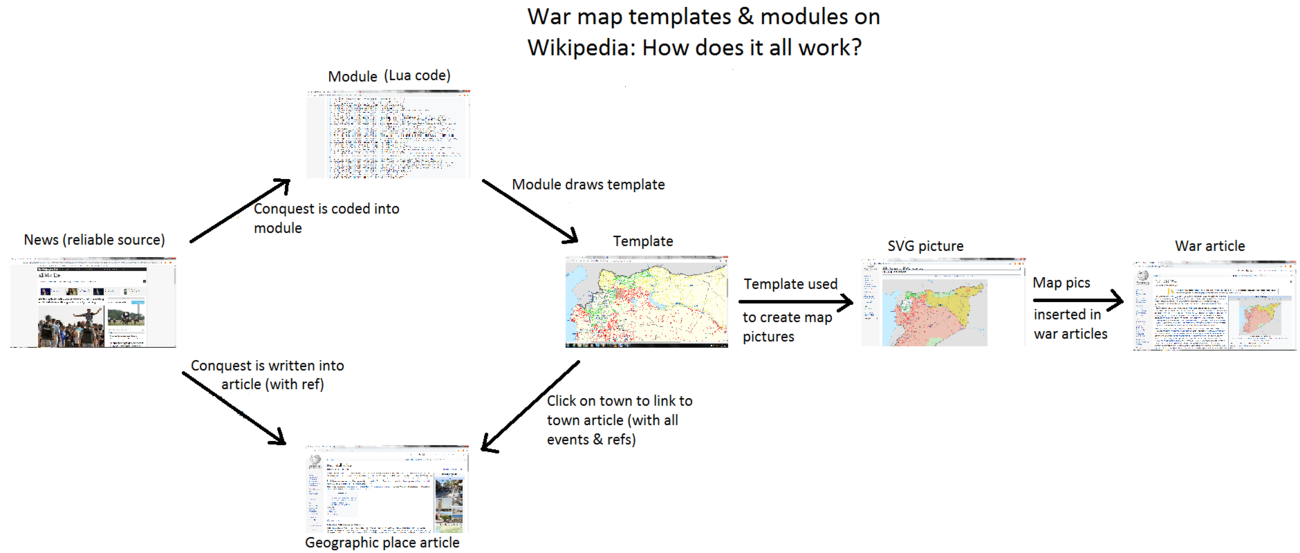 How war map templates and modules work.png