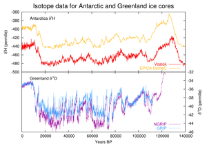 Dansgaard–Oeschger event - Temperature proxy from four ice cores for the last 140,000 years, clearly indicating the greater magnitude of the D-O effect in the northern hemisphere