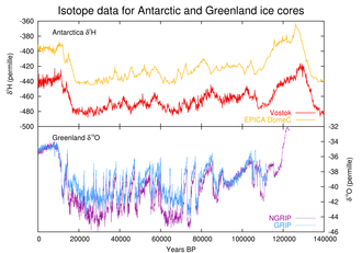 Last glacial period - Last glacial period, as seen in ice core data from Antarctica and Greenland