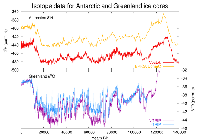 Temperature proxy from ice cores