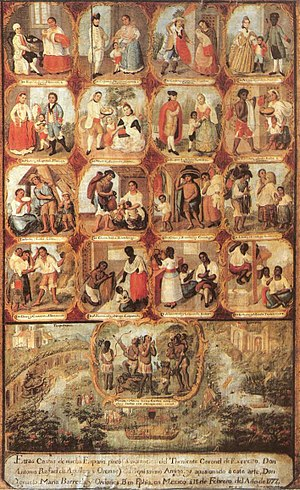Latin American art - Single canvas depiction of the casta system of racial hierarchy in eighteenth-century Mexico, by Ignacio María Barreda. Most sets of casta paintings were individual canvases showing only one family.