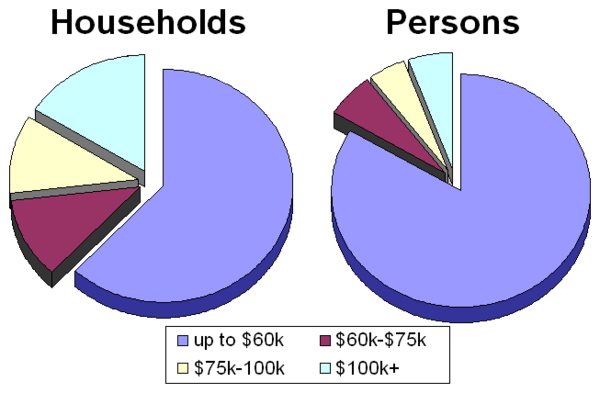 Breakdowns of individuals and households with incomes exceeding $60,000 (2005 data). Income America.png