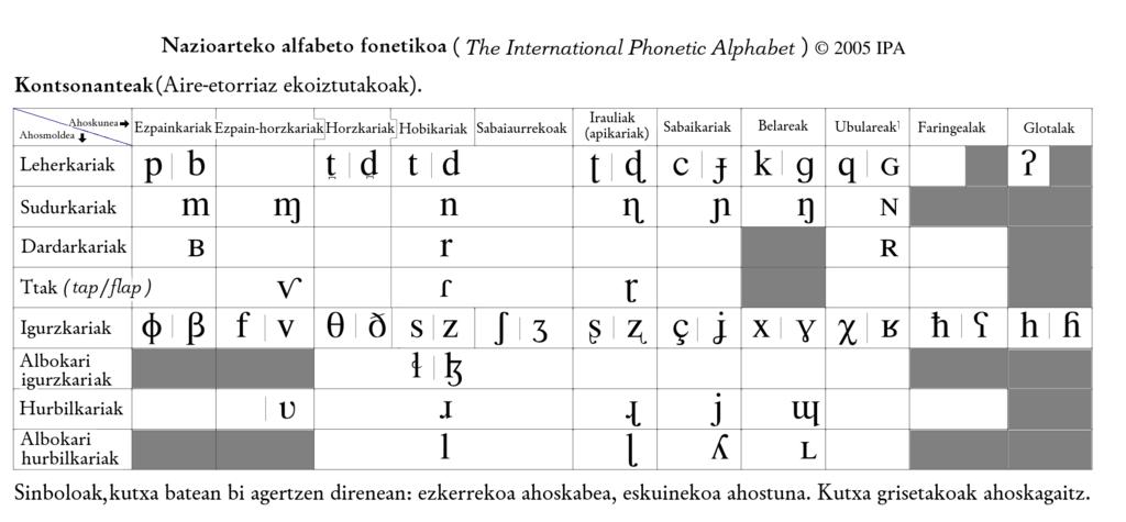 File international phonetic alphabet translated into - International phonetic alphabet table ...