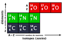 isotope — Wiktionnaire