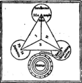 Kircher oedipus aegyptiacus 8 horus virtues.png