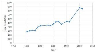 Knodishall - Image: Knodishall population time series 1801 2011