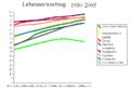 Lebenserwartung 1950 2005.png