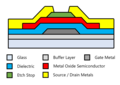 Metal Oxide TFT Cross Section.png