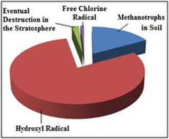 Atmospheric methane - A pie chart demonstrating the relative effects of various sinks of atmopsheric methane.
