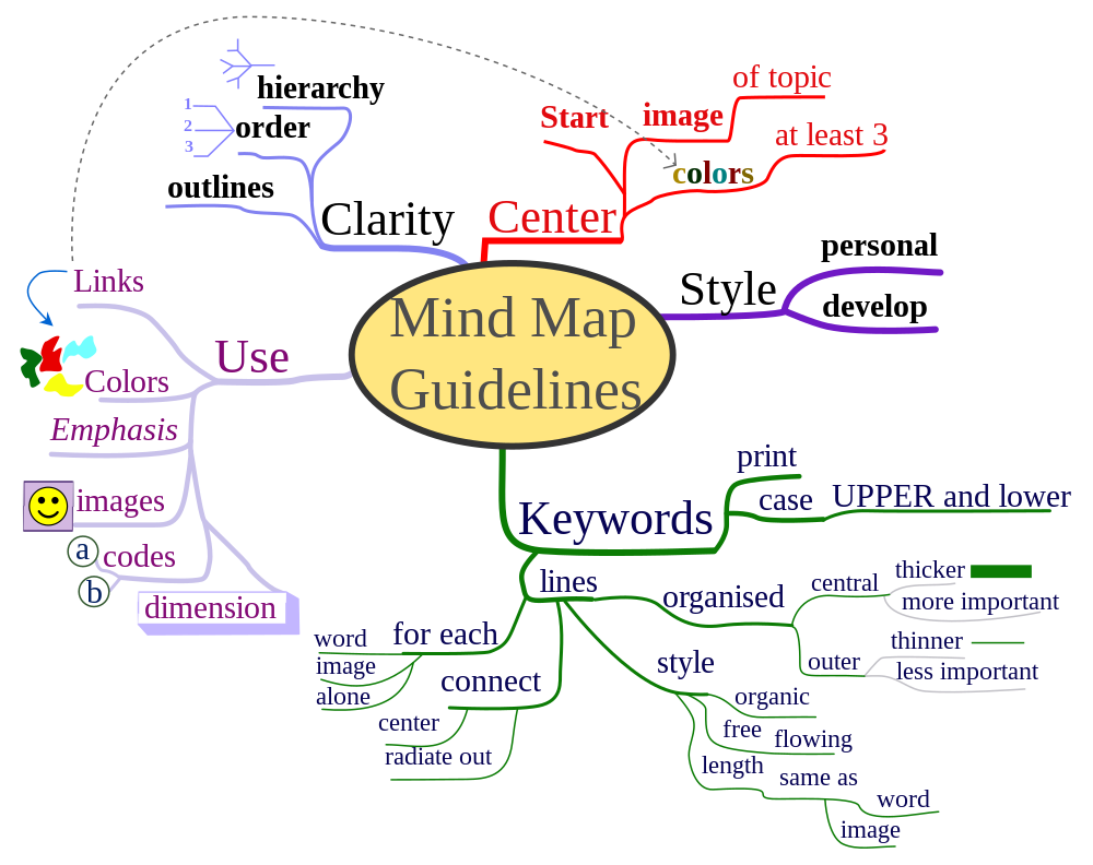 Free Mind Mapping Software Example