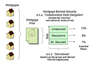 Mortgage-backed security - Image: Mortgage backed security