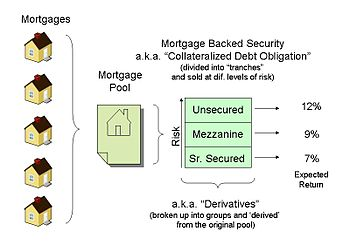 Mortgage Backed By Security