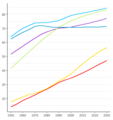 Movement Strategy - Proportion urban by region - 1950-2030.png