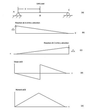 Influence line - Figure 1:  (a) This simple supported beam is shown with a unit load placed a distance x from the left end. Its influence lines for four different functions: (b) the reaction at the left support (denoted A), (c) the reaction at the right support (denoted C), (d) one for shear at a point B along the beam, and (e) one for moment also at point B.
