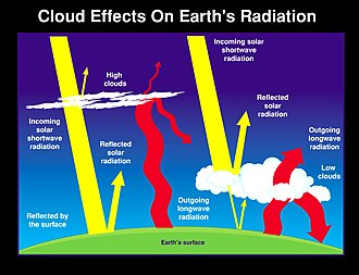 Cloud albedo - NASA graphic representing the distribution of solar radiation