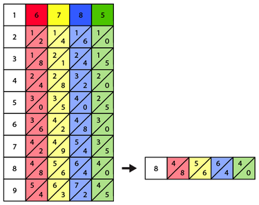 Second step of solving 6785 x 8
