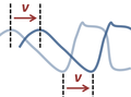 Nonperiodic traveling wave.png