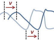wiki periodic travelling wave