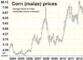 North American corn prices.png