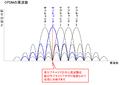 OFDMの周波数.PNG