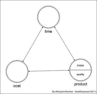 Project management triangle - Interpretation of Triangle Model
