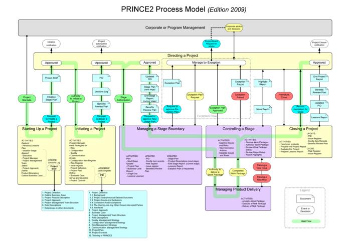 Corridor System Management Plans