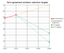 Paris climate accord emission reduction targets and real-life reductions offered Paris agreement emission reduction targets.png