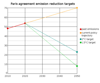 Paris Agreement - Paris climate accord emission reduction targets and current real-life reductions offered