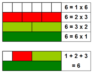 Harmonic divisor number - Demonstration, with Cuisenaire rods, of the perfection of the number 6