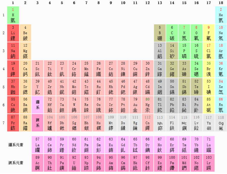 File periodic table zh for Table description