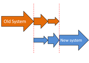 English: Phased implementation of a new system...