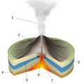 Phreatic Eruption-numbers librsvg.png