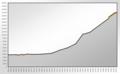 Population Statistics Gescher.png