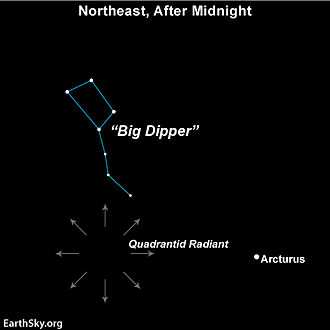 Quadrantids - Radiant point of Quadrantid meteor shower, active each year in early January