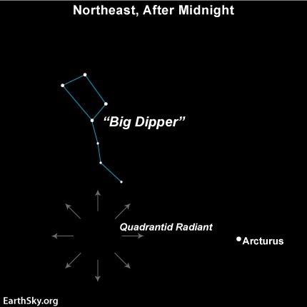 Quadrantid meteor shower radiant point.jpeg