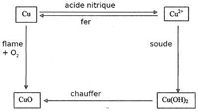 L Element Chimique Qu Est Ce Qu Un Element Chimique Wikiversite