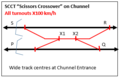 Rail Scissors Crossovers on Channel Tunnel SCCT 2.png