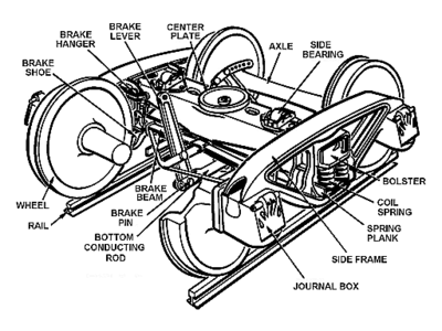 List of railroad truck parts on junction box