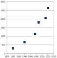 Retspsykiatri danmark 1980-2010.png