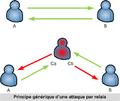 Schema generique relay.png