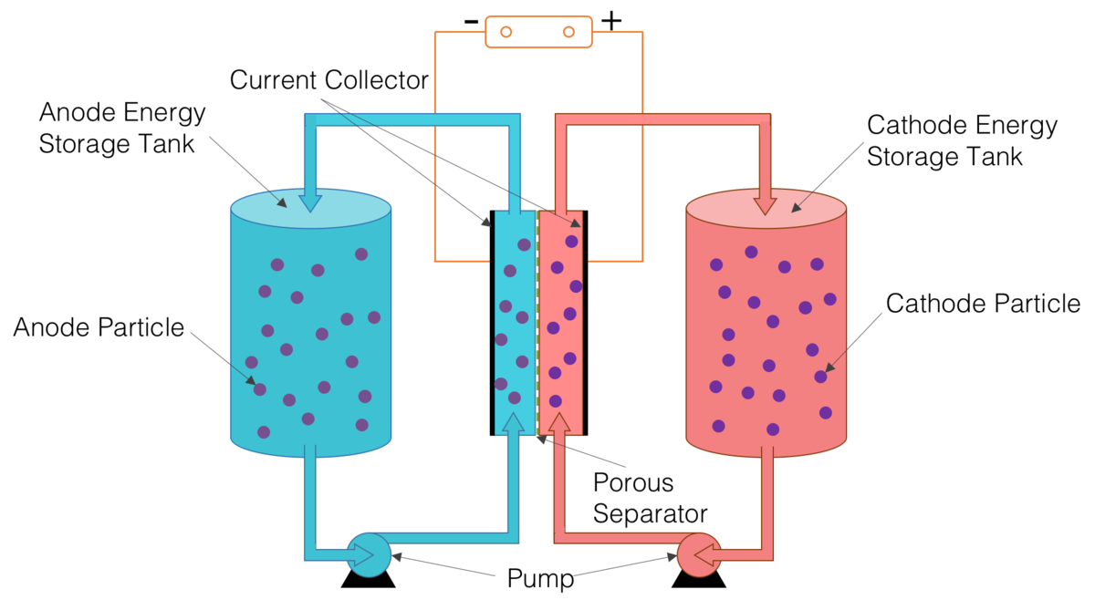 Lithium Ion Battery >> Solid dispersion redox flow battery - Wikipedia